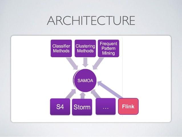 architecture of Apache SAMOA-min (1)