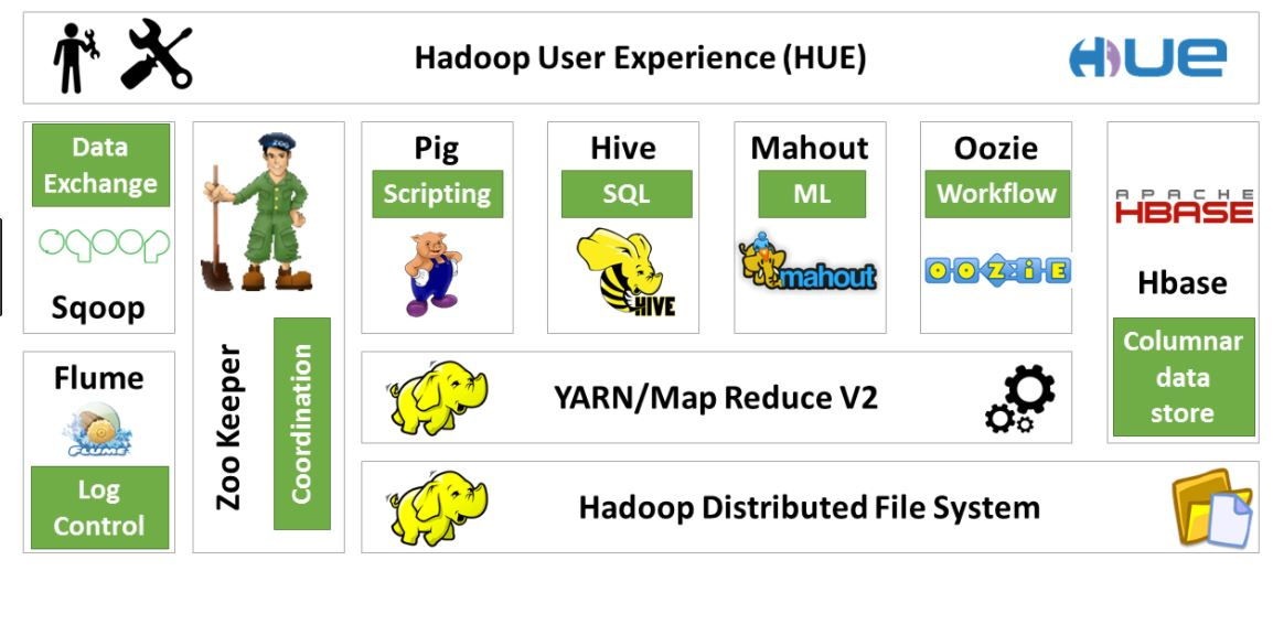 hadooop components