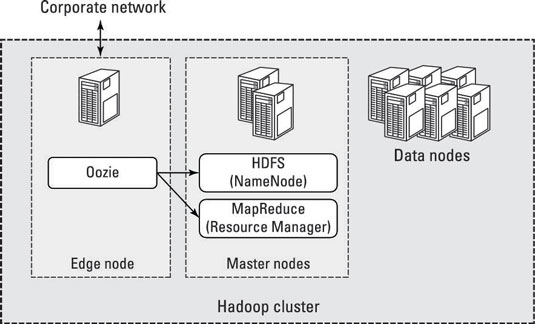 hadoop functions