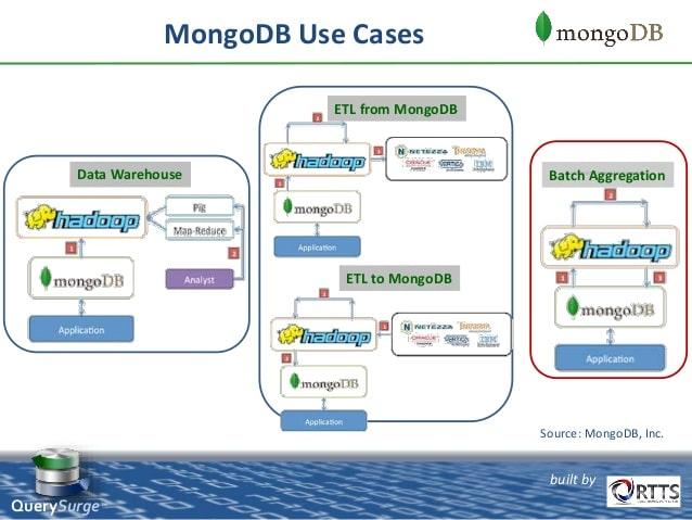 mango db use case